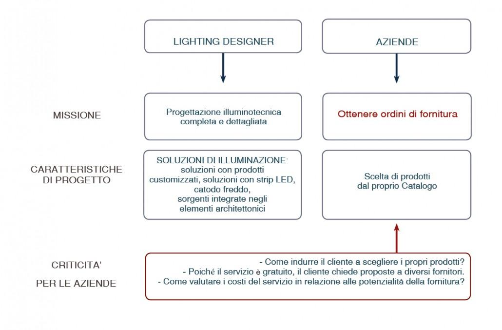 Servizi per la progettazione illuminotecnica - schema